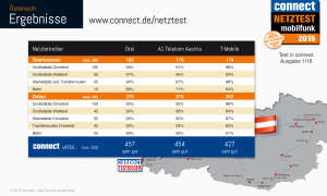 connect Netztest 2015