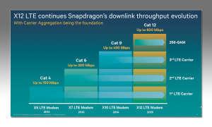 Qualcomm Snapdragon Kanäle