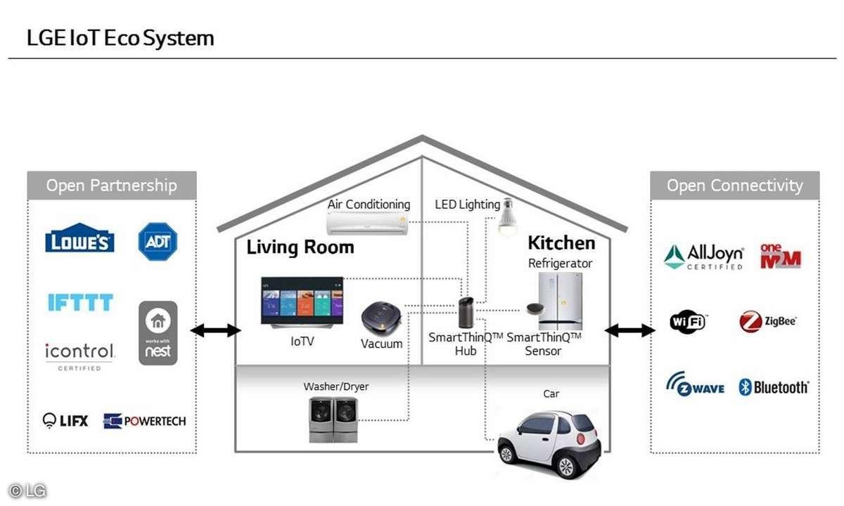 LG Smart Home - IoT-Ökosystem