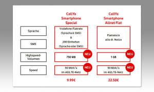 Vodafone CallYa Prepaid-Tarife
