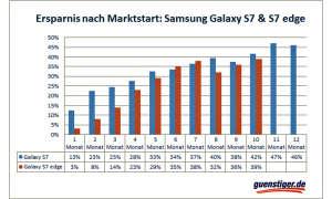 Samsung Galaxy S7 und S7 Edge Preisprognose