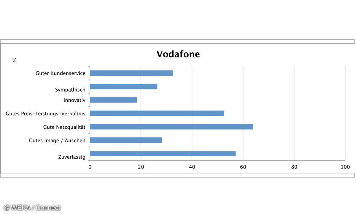 Tarife 2016 Vodafone: Kundenzufiredenheit