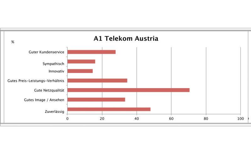Connect Kundenbarometer Mobilfunk 2016 österreich Connect