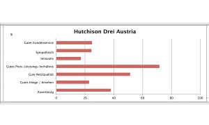 Österreich Hutchison / 3