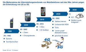 Handys im Wandel