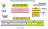 WMS Web Präsenz