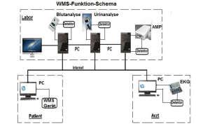 WMS Funktion Schema