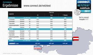 connect Netztest 2017 Ergebnis Österreich