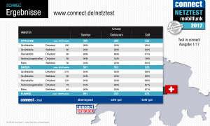 connect Netztest 2017 Ergebnis Schweiz