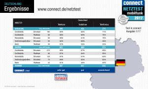 connect Netztest 2017 Ergebnis Deutschland