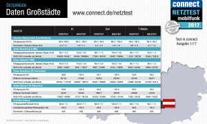 connect Netztest 2017 Daten Großstädte Österreich
