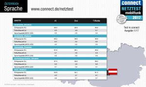 connect Netztest 2017 Sprache Österreich