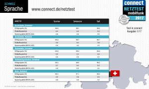 connect Netztest 2017 Sprache Schweiz