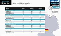 connect Netztest 2017 Sprache Deutschland