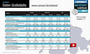 connect Netztest 2017 Daten Großstädte Schweiz