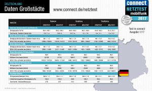 connect Netztest 2017 Daten Großstädte Deutschland