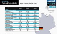 connect Netztest 2017 Daten Kleinstädte Deutschland