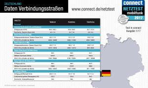 connect Netztest 2017 Daten Verbindungsstraßen Deutschland