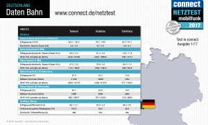 connect Netztest 2017 Daten Bahn Deutschland