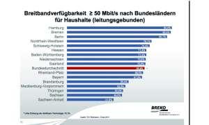 Breitbandverfügbarkeit 50 Mbits nach Bundesländern