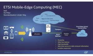 Mobile Edge Computing