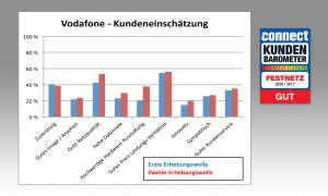 connect Kundenbarometer Festnetz 2016/2017 Vodafone