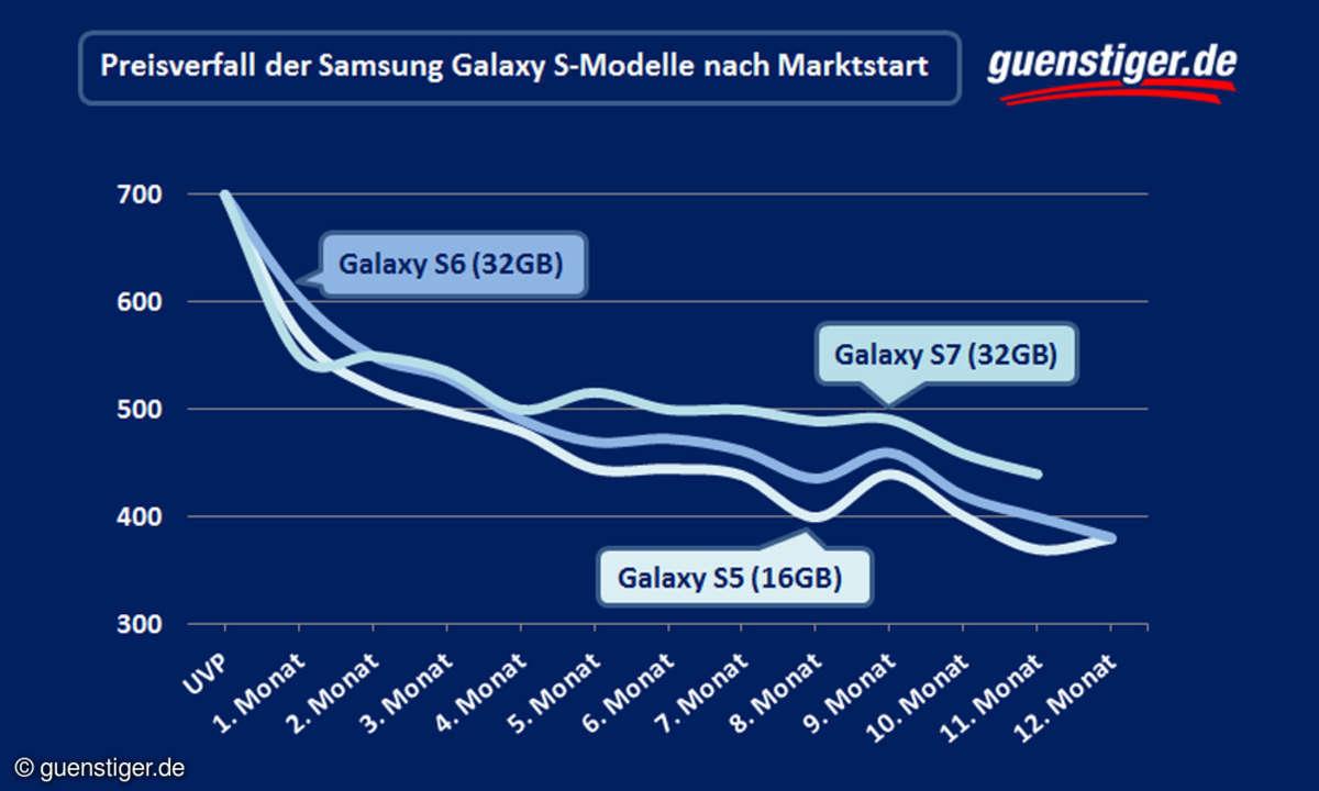 Galaxy S8 Preis der Vorgänger