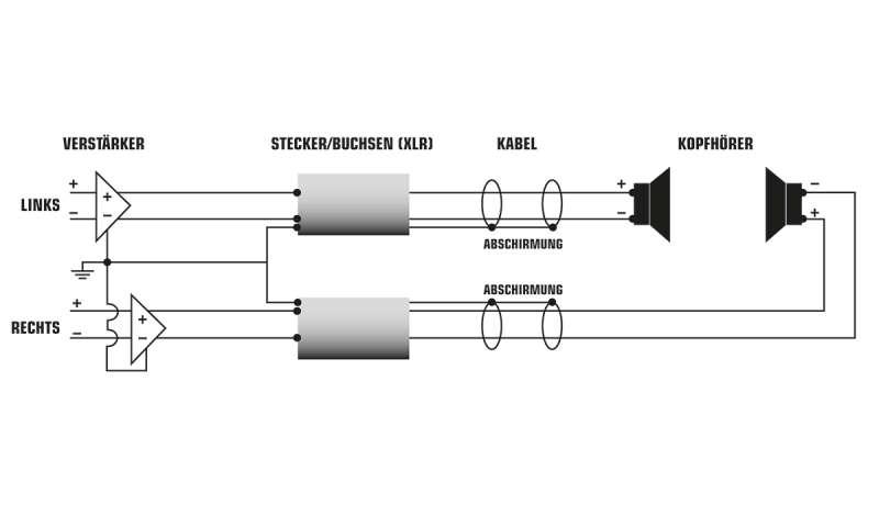 Kopfhörer-Verstärker: Dämpfung, Klirr, Anschluss - connect