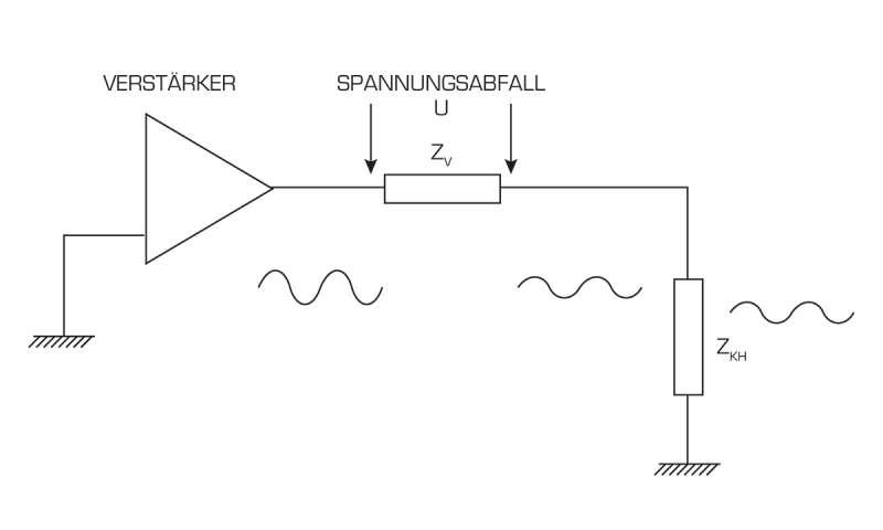 Ratgeber: Kopfhörer-Verstärker - connect