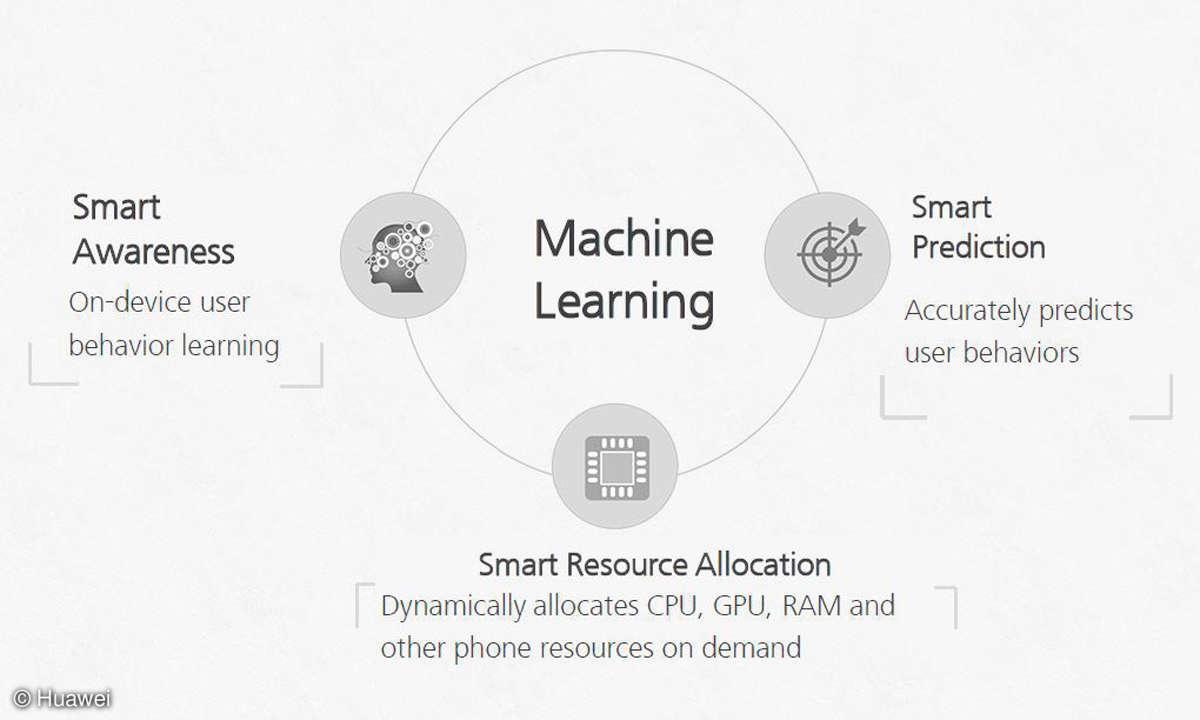Machine Learning Smartphone