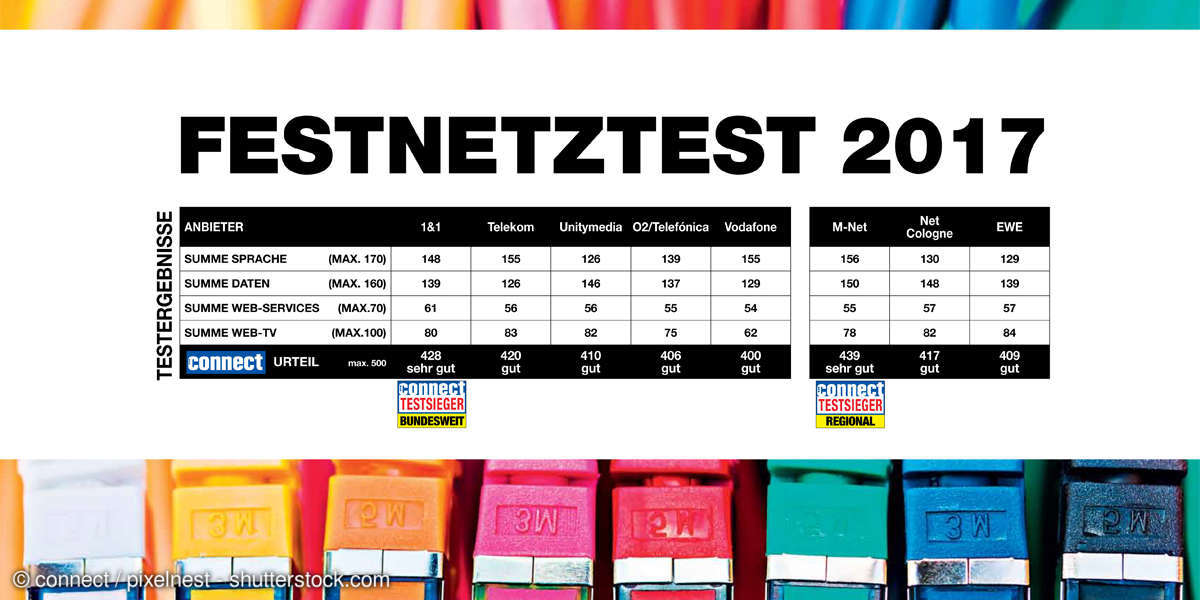 connect Festnetztest 2017 Tabelle