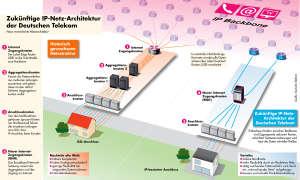 Neue IP-Infrastruktur