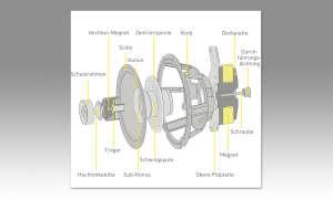 Technics SB-G90 Lautsprecher