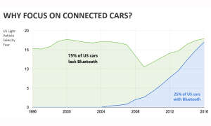 nonda why focus on connected cars