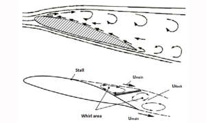 Wind-Tunings-Systeme