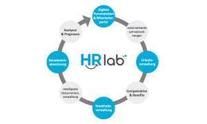 HRlab Kreislauf