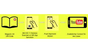 Der gelbe Punkt User Prozess