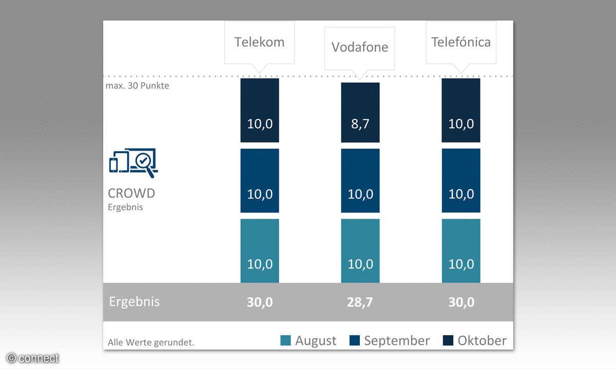 Crowdsourcing-Score Deutschland
