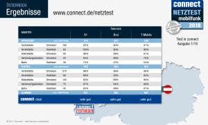 connect Mobilfunk-Netztest 2018 - Ergebnis Österreich