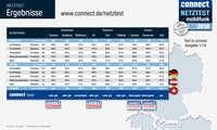 connect Mobilfunk-Netztest 2018 - Gesamtergebnis