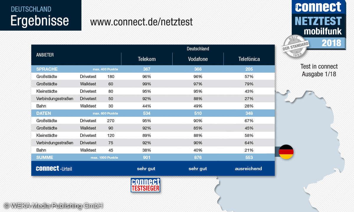 connect Mobilfunk-Netztest 2018 - Ergebnis Deutschland