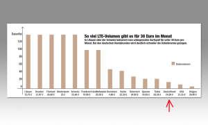 So viel LTE-Volumen gibt es für 30 Euro im Monat