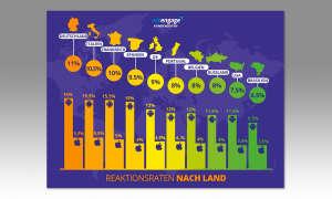 Smartphone-Reaktionsraten