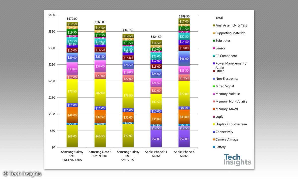 Smartphone-Produktionskosten bei Samsung und Apple