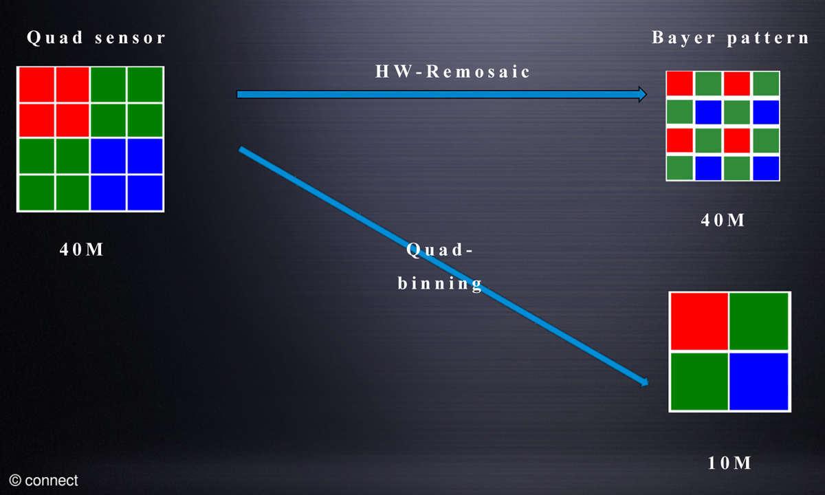 Das technische Prinzip hinter Quad Binning