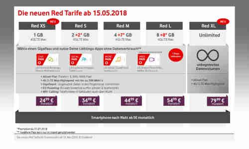 Vodafone Neue Sim Karte Kosten.Vodafone Stellt Neue Red Tarife Vor Echte Datenflatrates