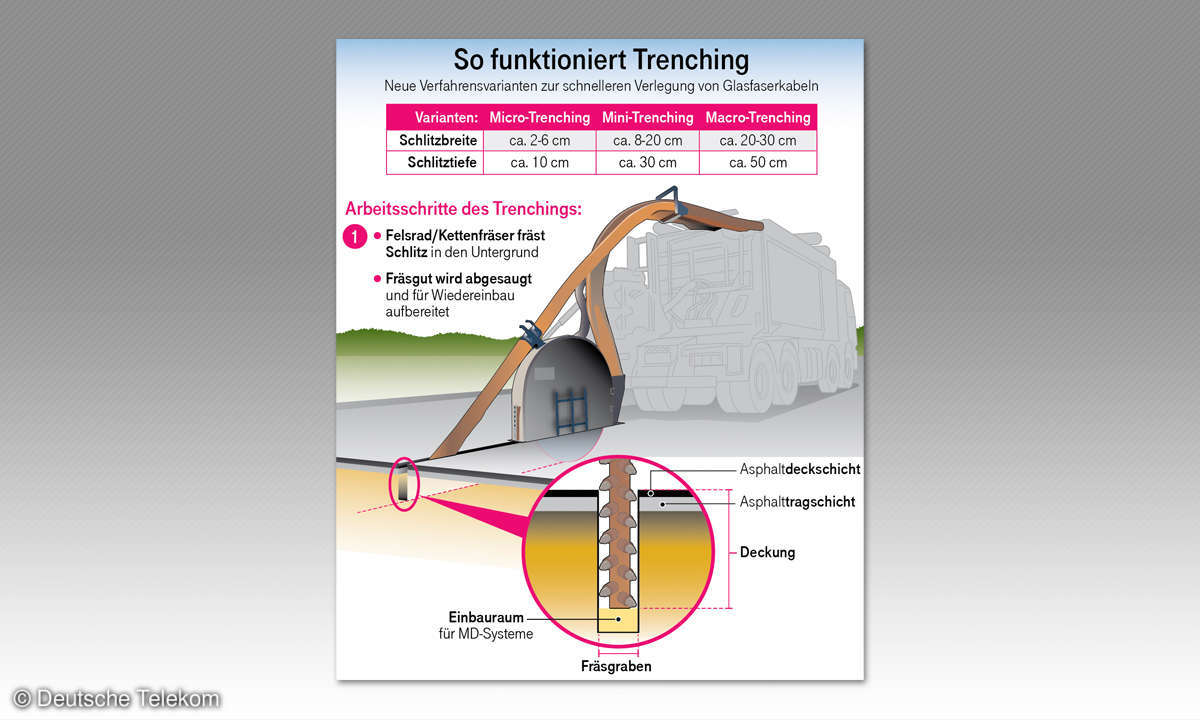 So funktioniert Trenching - Teil 1