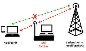 Überwachung via IMSI-Catcher