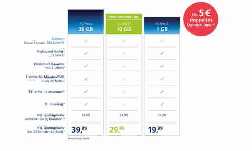 Neue O2 Tarife: Bis zu 60 GB Datenvolumen und 10 SIM Karten