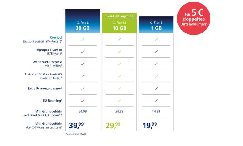 neue sim karte o2 Neue O2 Tarife: Bis zu 60 GB Datenvolumen und 10 SIM Karten   connect